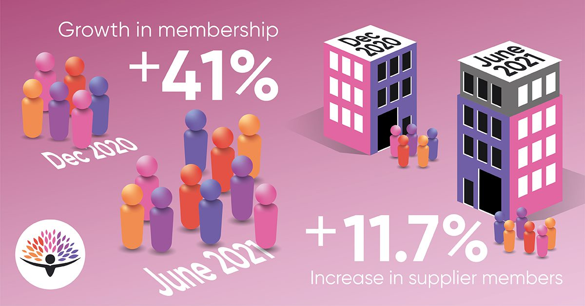 Membership Growth Infographic